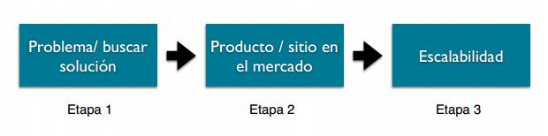 Etapas lean startup