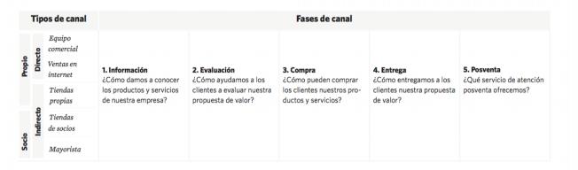 Fases y tipos de canal