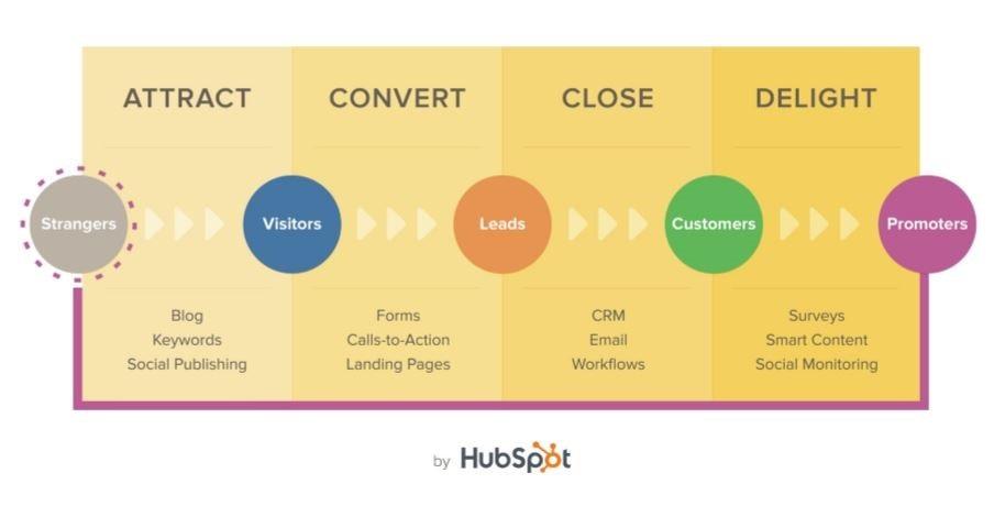 proceso-del-inbound-marketing