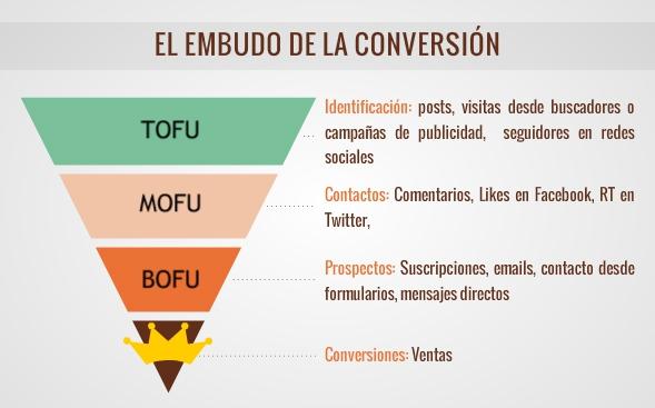 Embudo Inbound Marketing